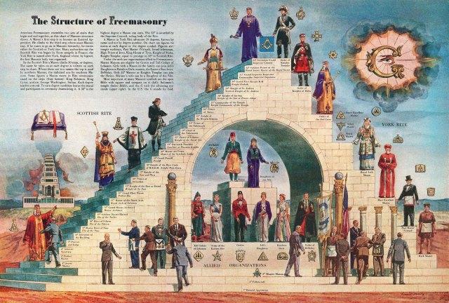 jerarquia masonica